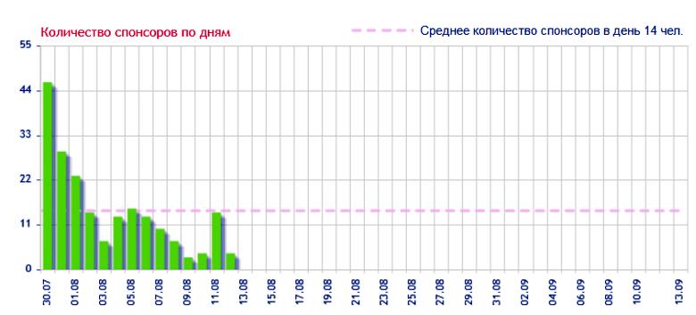 Динамика активности спонсоров по дням в проекте Gransjoy.com (изображение: crowdsourcing.ru).