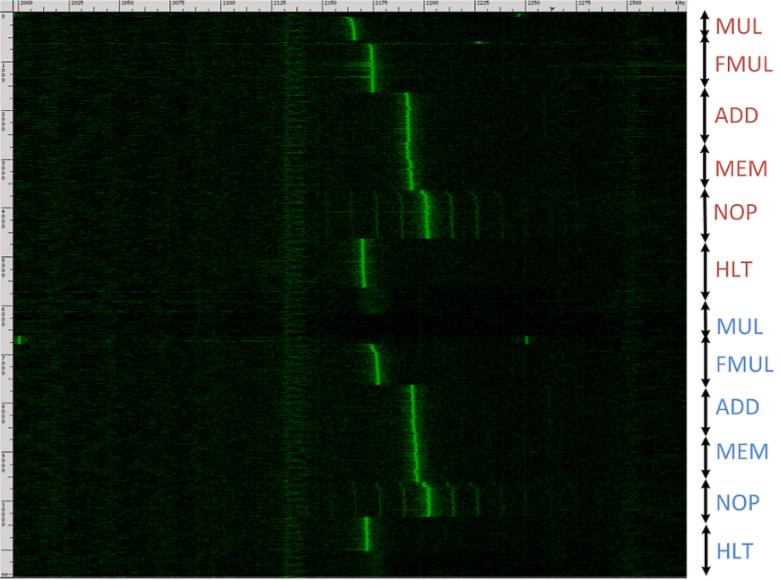 Спектрограмма изменений потенциала, снятая с ноутбука Lenovo 3000 N200. Горизонтальная ось отображает частоту (МГц), вертикальная – время регистрации сигнала. Его интенсивность пропорциональна мгновенной энергии в данной полосе частот (изображение: Eran Tromer).
