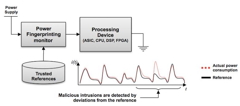 Детектирование аномальной активности по анализу  характера энергопотребления (изображение: powerfingerprinting.com).