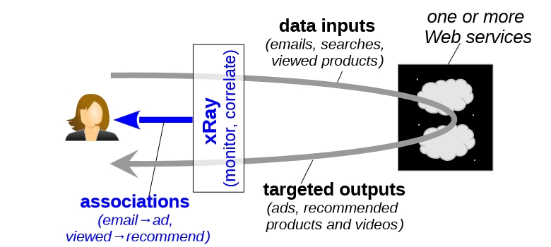Схема работы программы XRay (изображение: mathias.lecuyer.me).