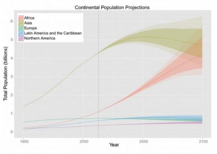 Как видно, Африка отнюдь не намерена вступать в эпоху демографического перелома…