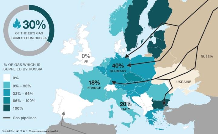 Правда, Европа также зависит от российских  углеводородов…