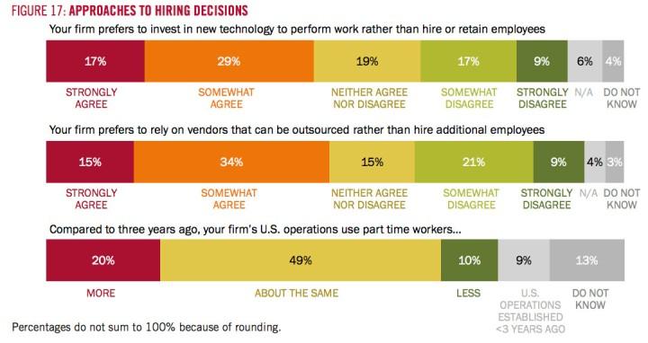 Вот такие планы питомцы Гарварда вынашивают в отношении найма рабочей силы…
