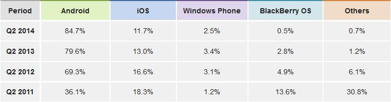Рыночная доля ОС Android в мире по данным за второй квартал 2014 года (изображение: idc.com).