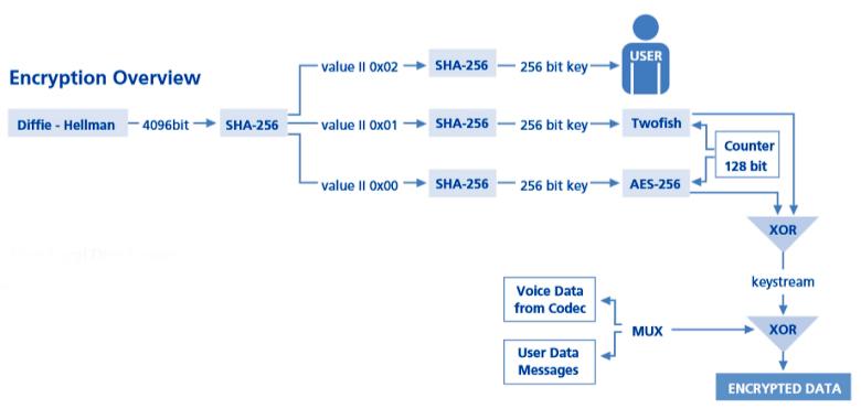 Схема шифрования в CryptoPhone 500 использует три алгоритма и хеш-функцию SHA-256 (изображение: cryptophone.de).