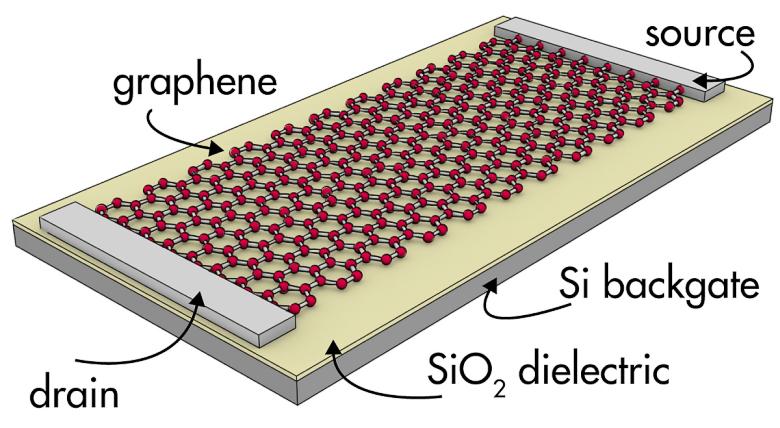Даже в графеновых транзисторах найдётся место кремнию (изображение: jameshedberg.com).