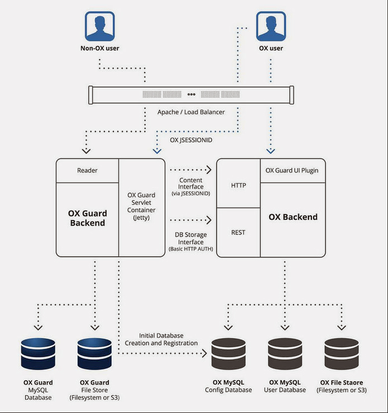 Схема работы сервера Open-Xchange с криптографической надстройкой OX Guard (изображение: open-xchange.com).