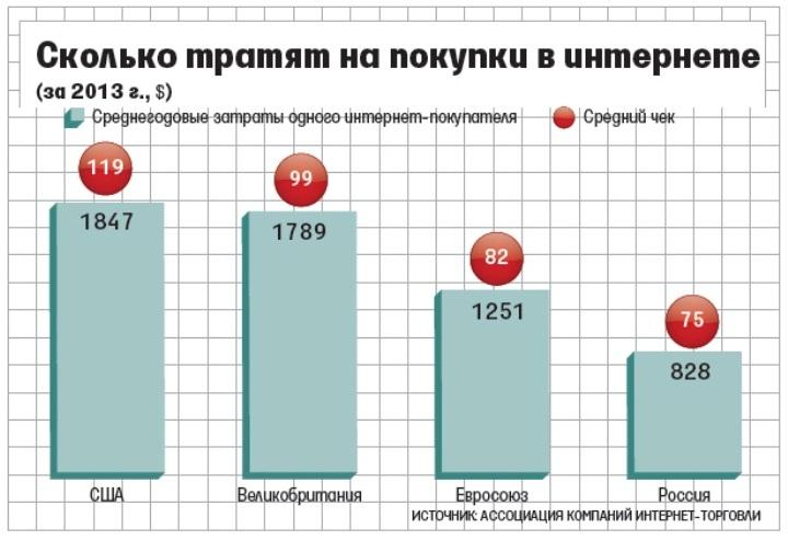 Российской интернет-торговле есть куда расти… (Из газеты «Ведомости»)