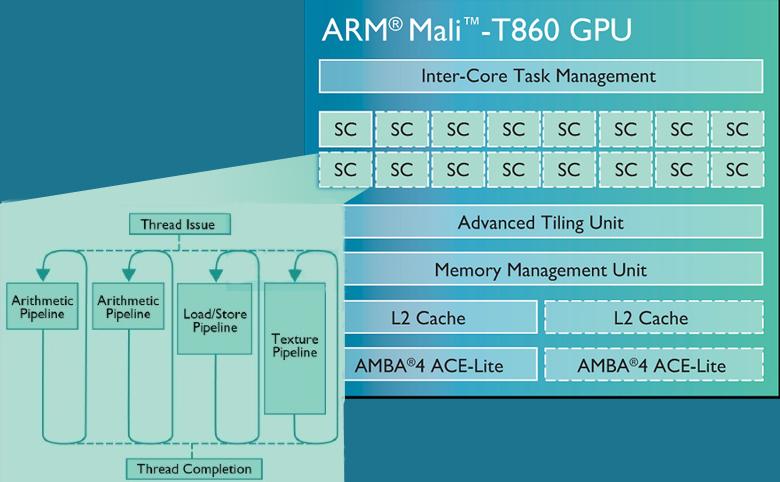 Логическая схема ГП Mali-T860.