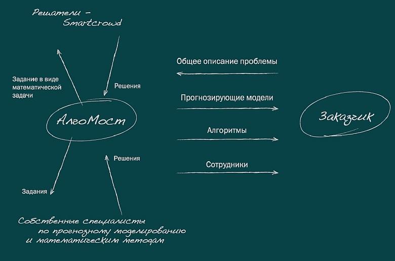 """Общая схема взаимодействия с платформой """"АлгоМост"""" (изображение: algomost.com)."""