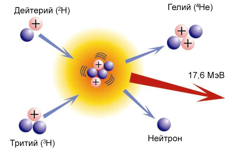 Реакция термоядерного синтеза гелия.