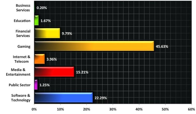 Большинство DDoS-атак направлено на игровые серверы и сайты разработчиков ПО (изображение: Prolexic).