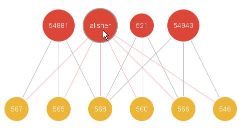 Data Mining Meets HCI: Making Sense of Large Graphs
