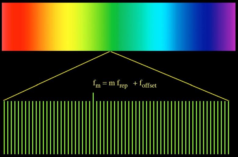 Оптическая частотная гребёнка (изображение: astronomy.swin.edu.au).
