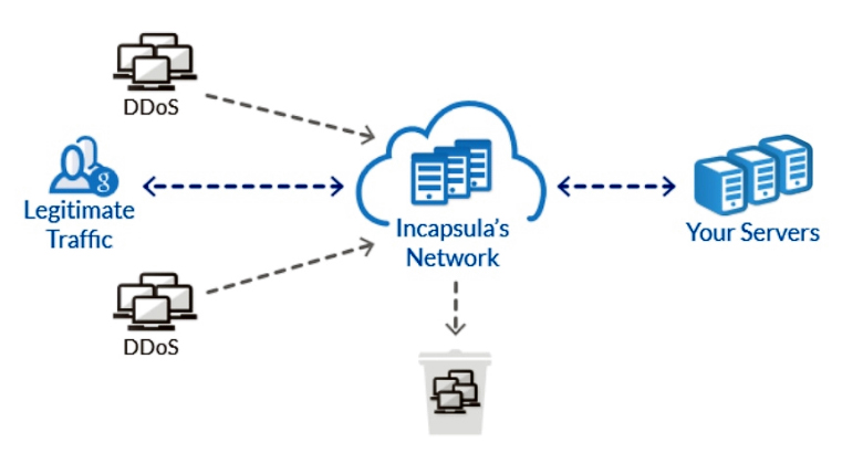 Принцип защиты от DDoS-атак платформы Incapsula (изображение: incapsula.com).