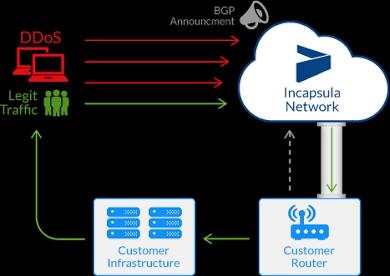 Схема защиты платформы Behemoth (изображение: Incapsula.com).