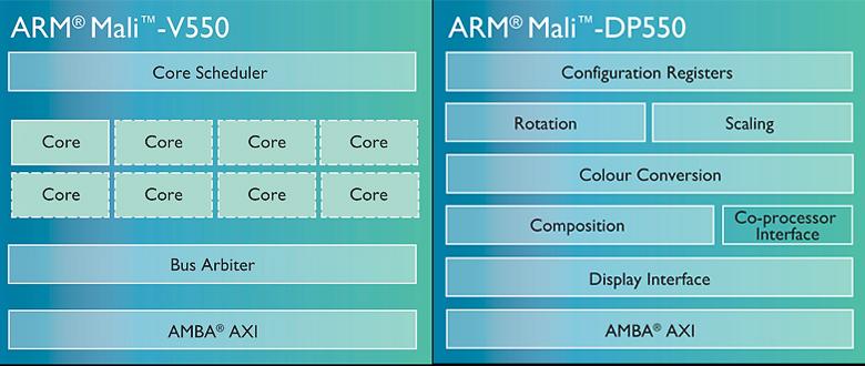Логическая схема процессоров Mali-V550 и DP550 (изображение: arm.com).