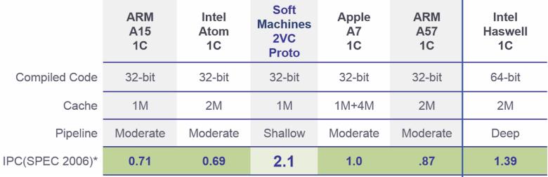 Тест производительности прототипа виртуального процессора с архитектурой VISC (изображение: staticworld.net).