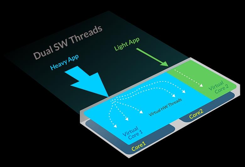 VISC - виртуализация ресурсов ЦП для оптимизации нагрузки в разных режимах (изображение: softmachines.com).