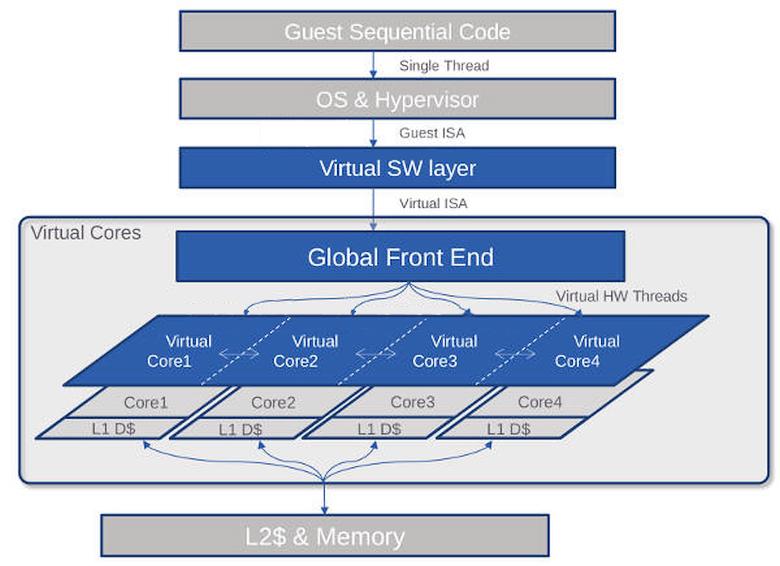Архитектура VISC (изображение: softmachines.com).