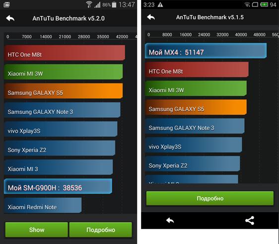 Слева – результаты теста производительности Samsung Galaxy S5 с чипсетом Samsung Exynos 5422, справа – результаты Meizu MX4 на MT6592. Как видите, Meizu набирает на четверть больше баллов