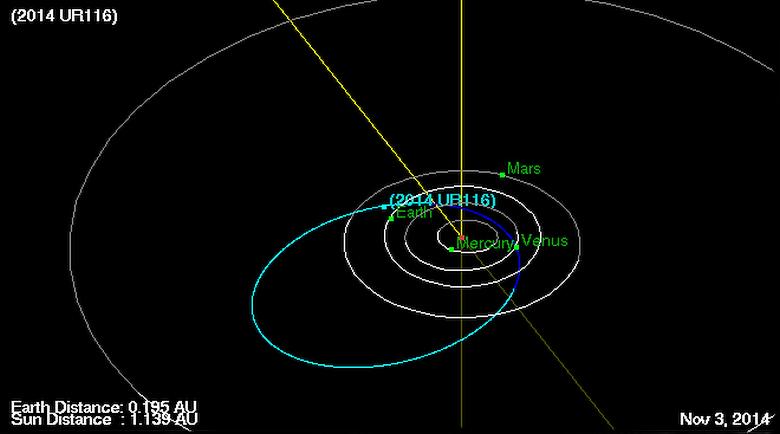 Calcolo preliminare dell'orbita dell'asteroide 2014 UR116 (secondo JPL / NASA).