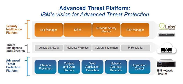 Три уровня защиты от устойчивых угроз по версии IBM (изображение: ibm.com).