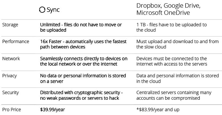 Сравнение BitTorrent Sync с популярными облачными сервисами (изображение: bittorrent.com).