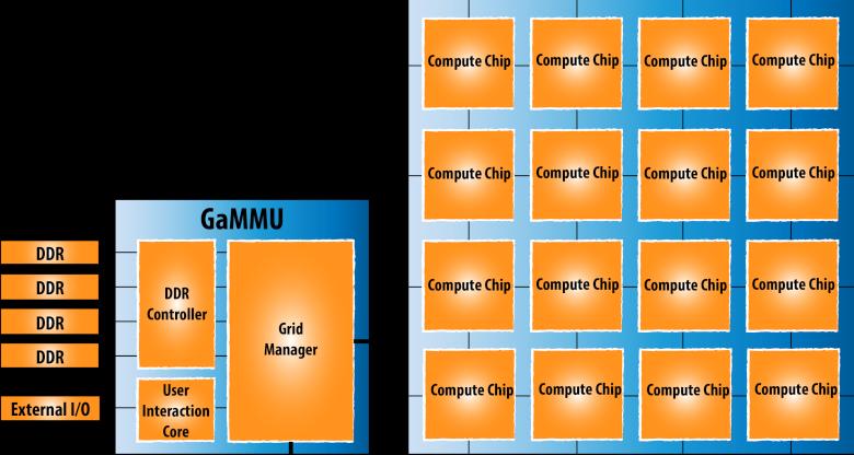 Контроллер GaMMU для интеграции чипов Neo в многопроцессорных системах (изображение: rexcomputing.com).