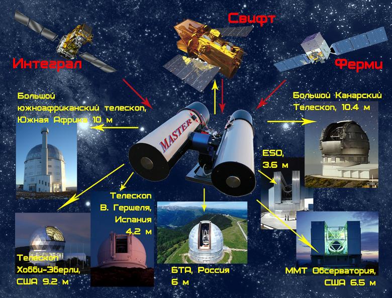 Взаимодействие системы МАСТЕР с крупнейшими наземными и орбитальными телескопами (изображение: observ.pereplet.ru).