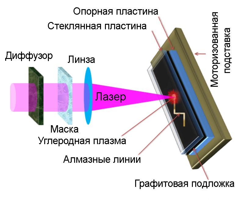 Процесс создания искусственных алмазов на графитовой подложке (изображение: Qiong Nian et al. / Nature).