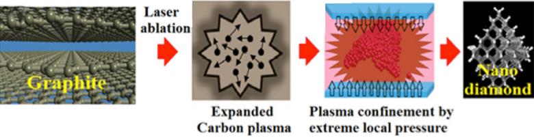 Схема образования искусственных алмазов под давлением лазера путём осаждения из углеродной плазмы в ограниченном объёме (изображение: nature.com).