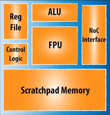 Схема процессорного ядра Neo (изображение: rexcomputing.com).