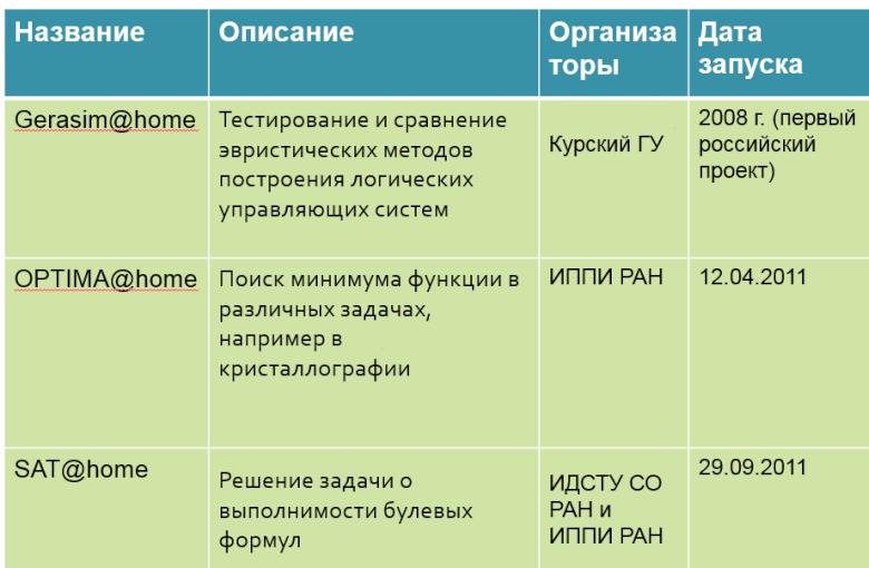 Российские научные проекты, использующие распределённые вычисления на платформе BOINC.