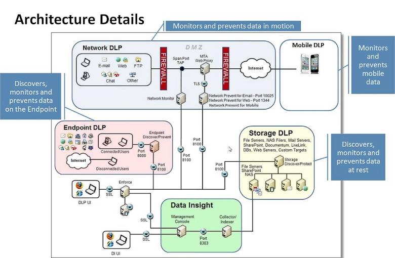 Архитектура Symantec Data Loss Prevention (изображение: anti-malware.ru).