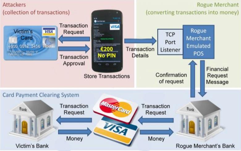 Схема снятия и обналичивания денежных средств с бесконтактных банковских карт (изображение: Martin Emms).