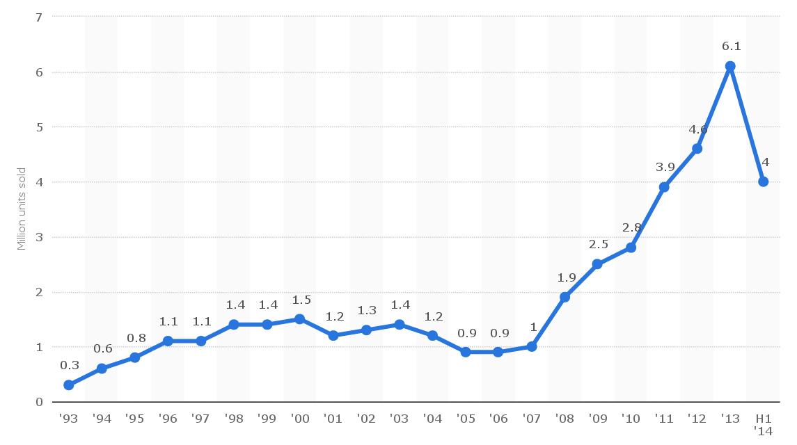 Продажи грампластинок в США. В столбце 2014 - данные за первую половину года. Графика: Statista.
