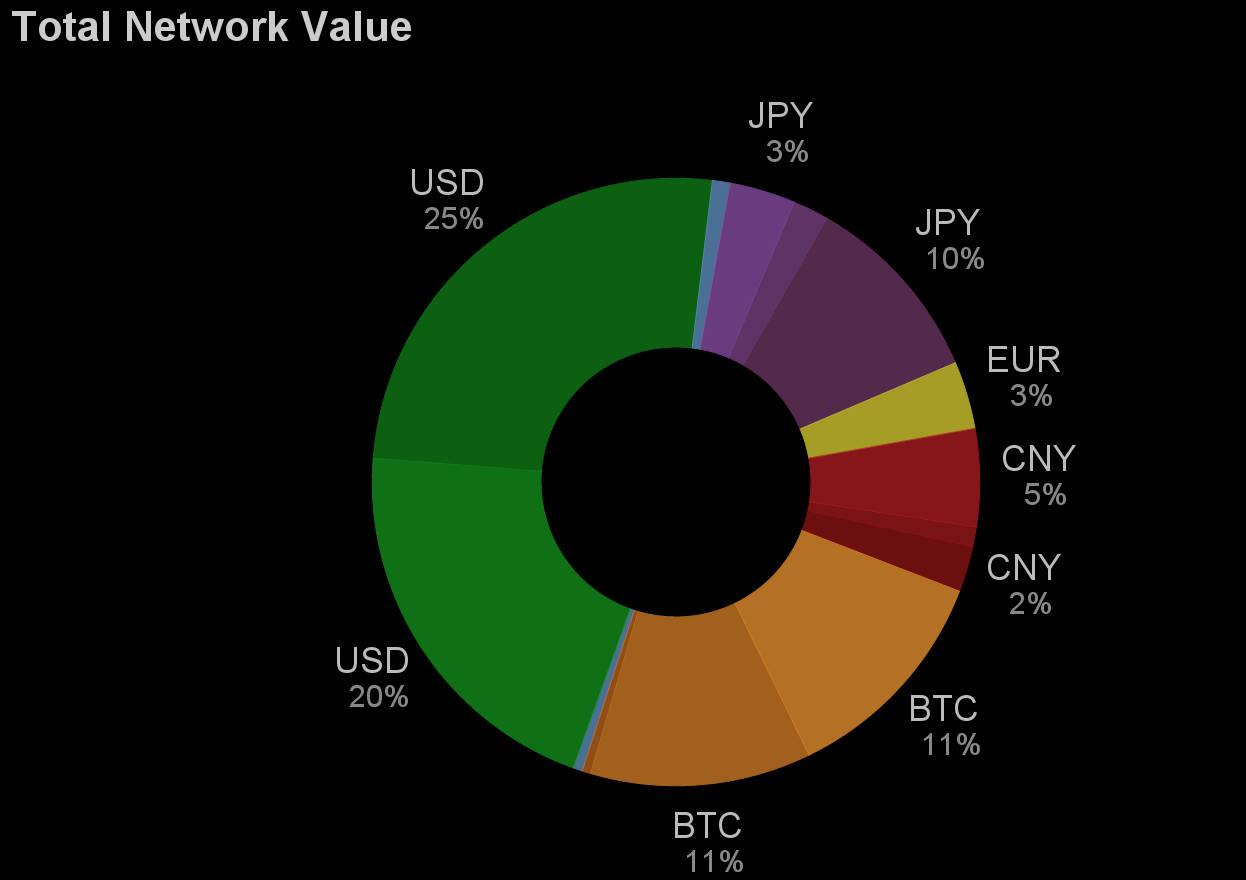 Девять из десяти операций в Ripple сейчас проводятся посредством её собственной валюты XRP. Остальное приходится на доллар США, биткойн, евро и юани (через разных участников, поэтому раздельные сегменты).