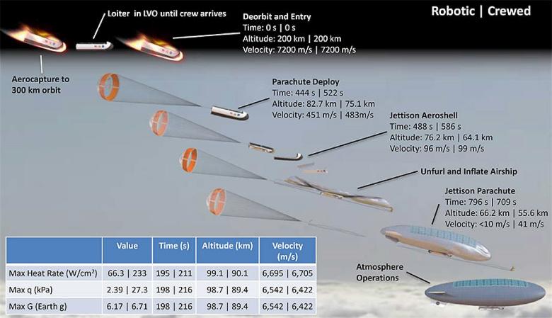Общая схема пилотируемой миссии HAVOC (изображение: traqueur-stellaire.net).