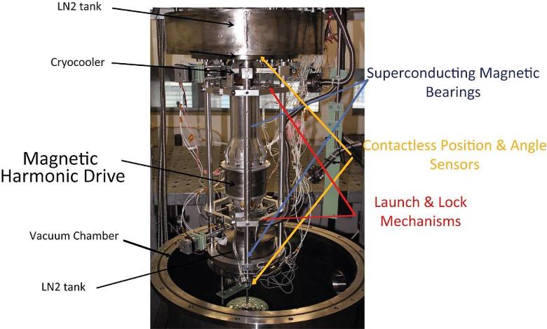Общая схема маглевного привода (изображение: sagepub.com).