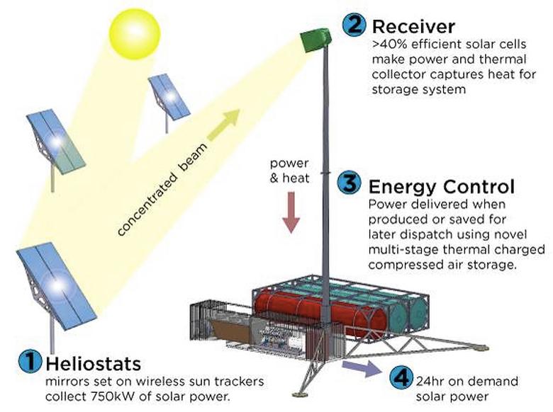 Комбинированный подход RayGen: солнечная энергия преобразуется в электрическую напрямую или через теплоноситель  (фото: reneweconomy.com.au).