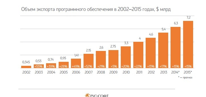Так, по оценкам РУССОФТ, растет экспорт российского программного обеспечения!