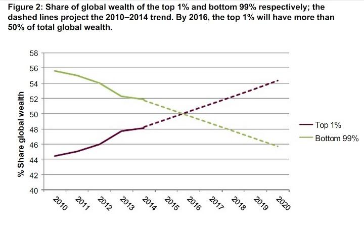 Так будет распределено богатство планеты, если сохранятся тенденции 2010-2014 годов…