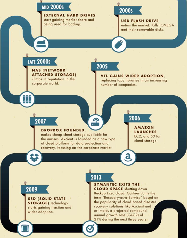 Эволюция методов резервного копирования данных в XXI веке (инфографика: axcient.com).