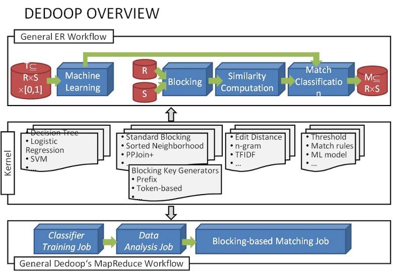 Утилита дедупликации данных, разработанная в Лейпцигском университете для использования с Hadoop / HDFS (изображение: hadoopsphere.com).