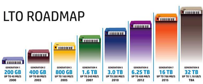 Эволюция стандарта LTO и прогноз его развития (изображение: backupworks.com).