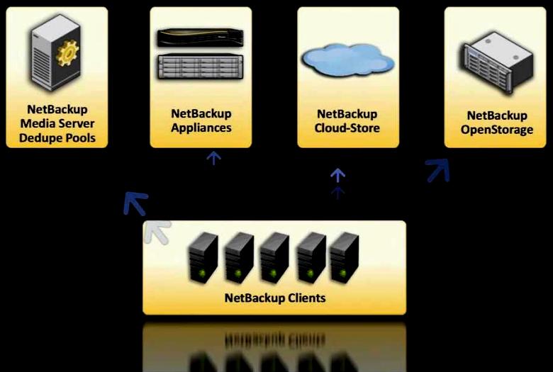 NetBackup позволяет  выполнять тысячи заданий резервного копирования одновременно (изображение: symantec.com).