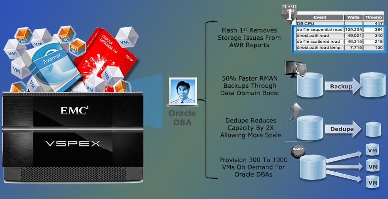 Инфраструктурное решение VSPEX виртуализирует СУБД для облачных сред. Оно поддерживает дедупликацию и скоростное резервное копирование (изображение: emc.com).