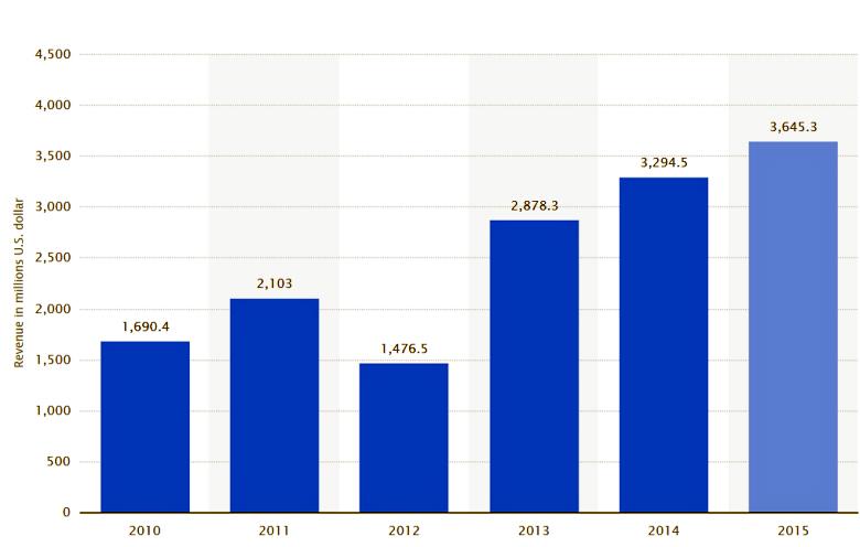 Выручка от внедрения систем PBBA в мире за 2010 - 2014 годы и прогноз на 2015 год (изображение: statista.com).