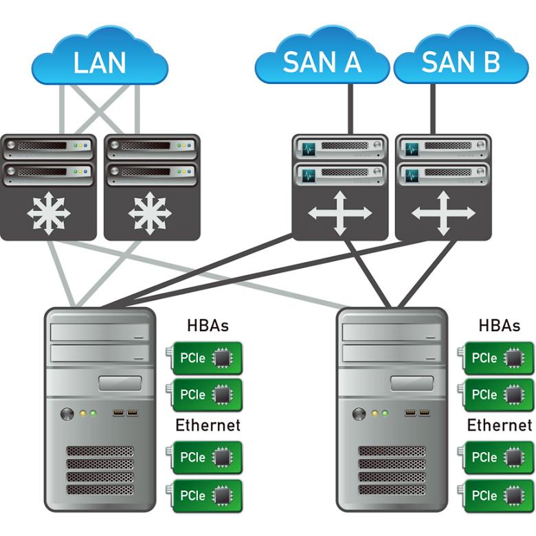 Сети хранения данных в локальной сети крупного предприятия (изображение: sdsblog.com).